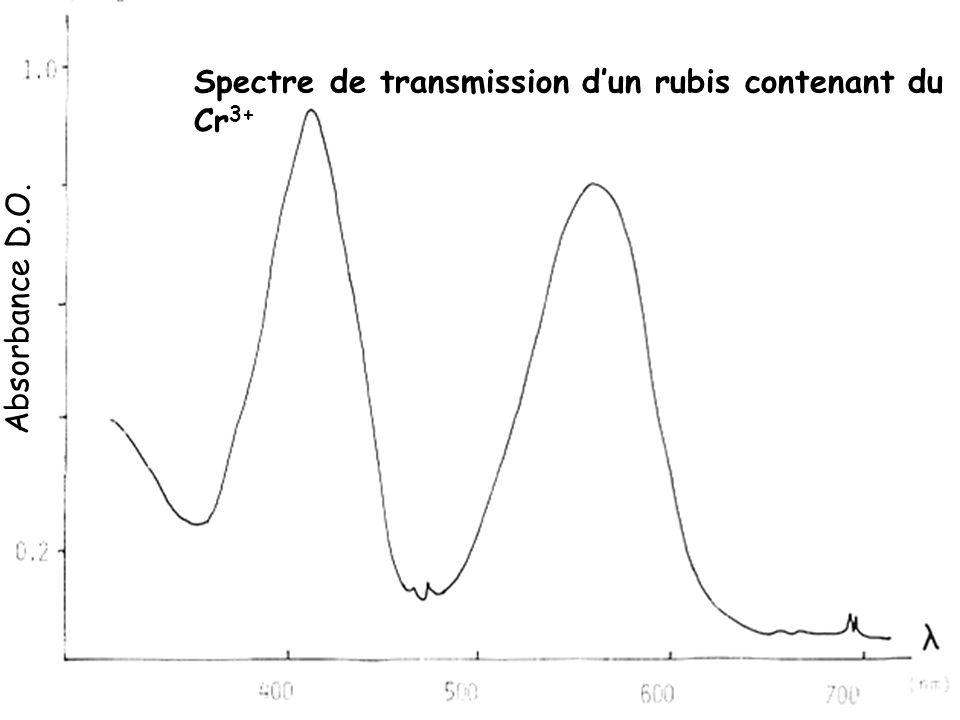 Spectre de transmission d'un rubis contenant du