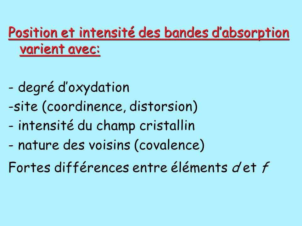 Position et intensité des bandes d'absorption varient avec: