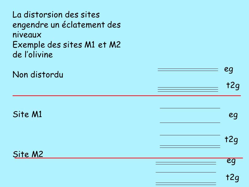 La distorsion des sites engendre un éclatement des niveaux