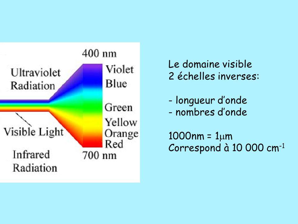 Le domaine visible 2 échelles inverses: - longueur d'onde.