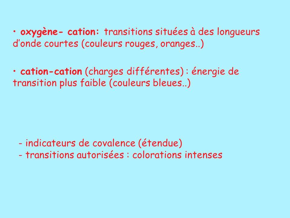 oxygène- cation: transitions situées à des longueurs d'onde courtes (couleurs rouges, oranges..)