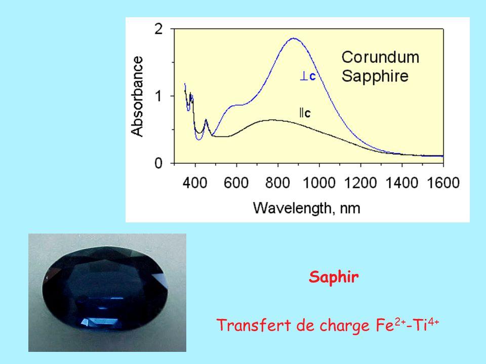 Saphir Transfert de charge Fe2+-Ti4+