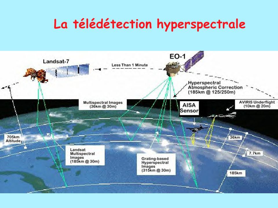 La télédétection hyperspectrale