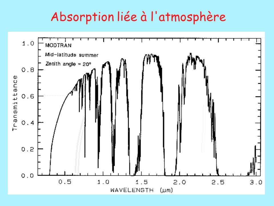 Absorption liée à l atmosphère