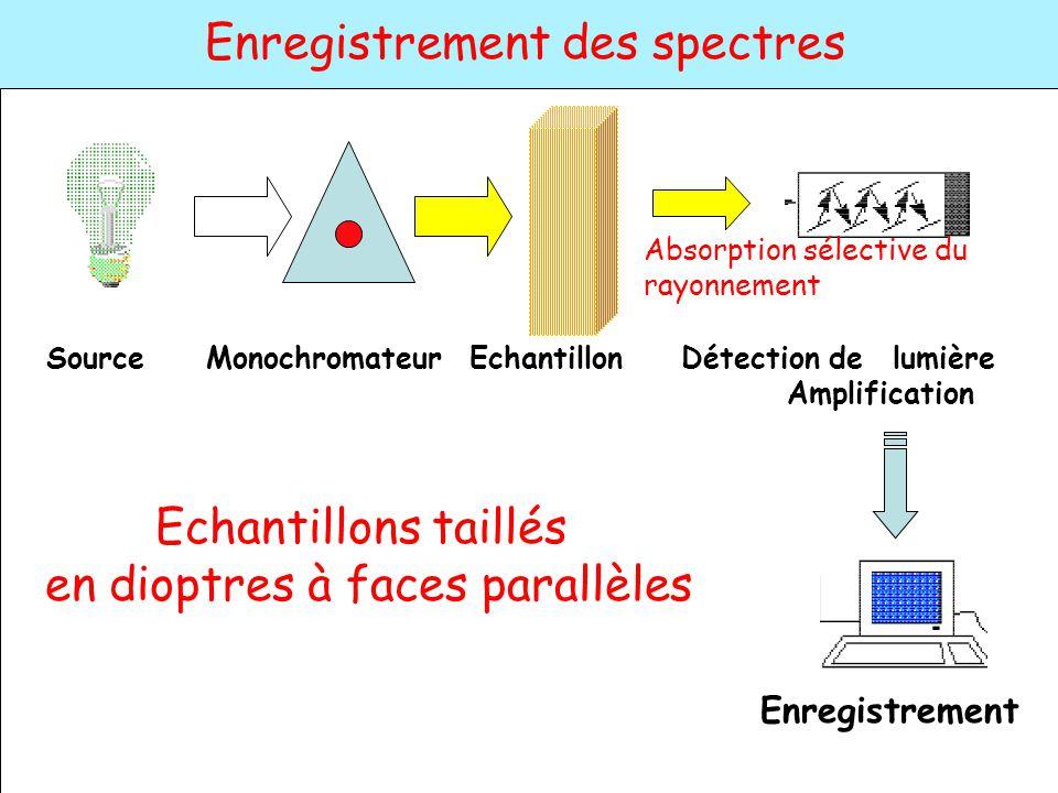 en dioptres à faces parallèles