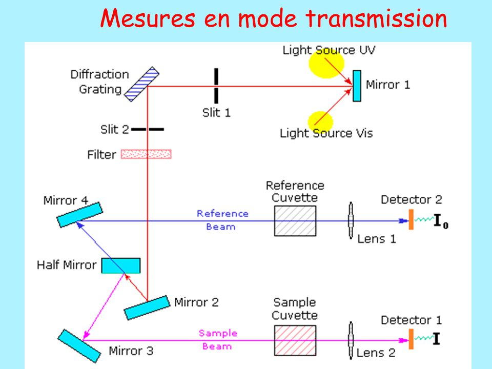 Mesures en mode transmission
