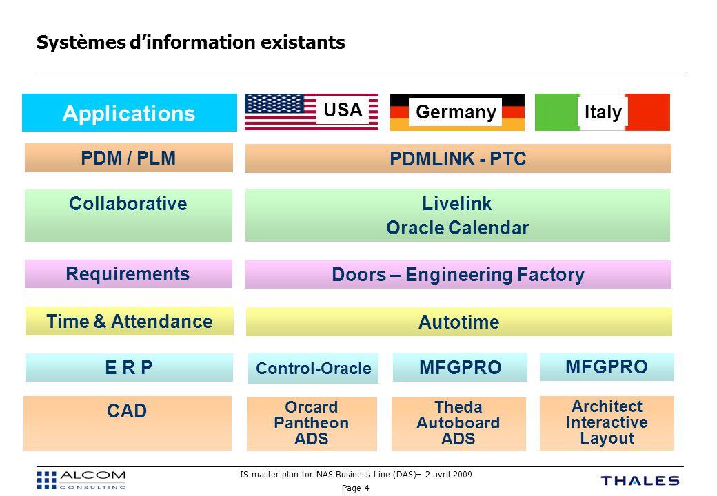Systèmes d'information existants