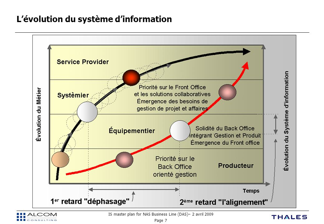 L'évolution du système d'information
