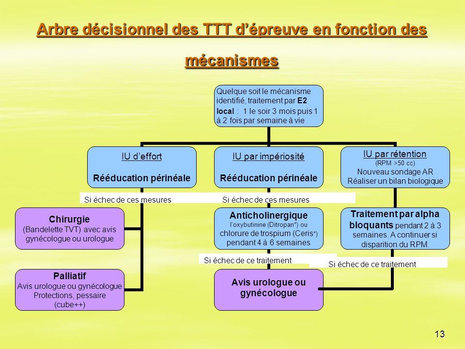 Arbre décisionnel des TTT d'épreuve en fonction des mécanismes