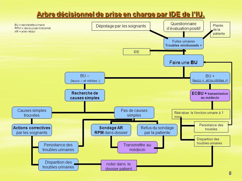 Arbre décisionnel de prise en charge par IDE de l'IU.