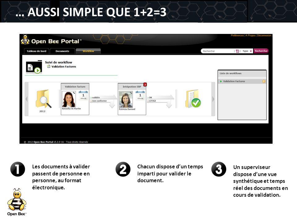 … AUSSI SIMPLE QUE 1+2=3 Les documents à valider passent de personne en personne, au format électronique.