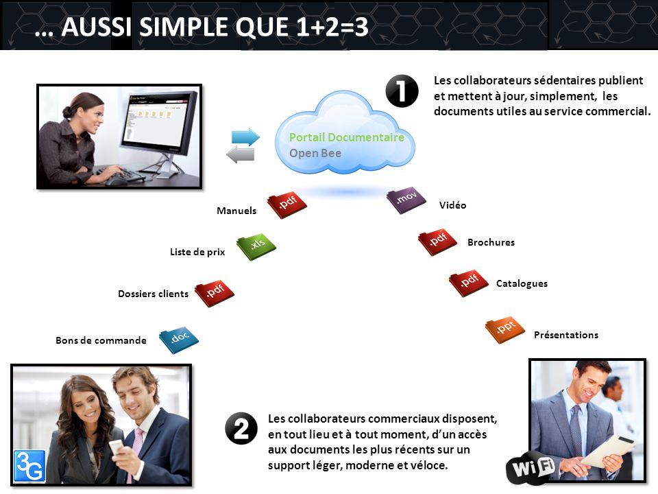 … AUSSI SIMPLE QUE 1+2=3 Les collaborateurs sédentaires publient et mettent à jour, simplement, les documents utiles au service commercial.