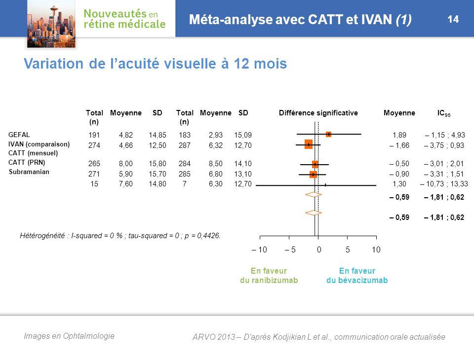 Méta-analyse avec CATT et IVAN (2)