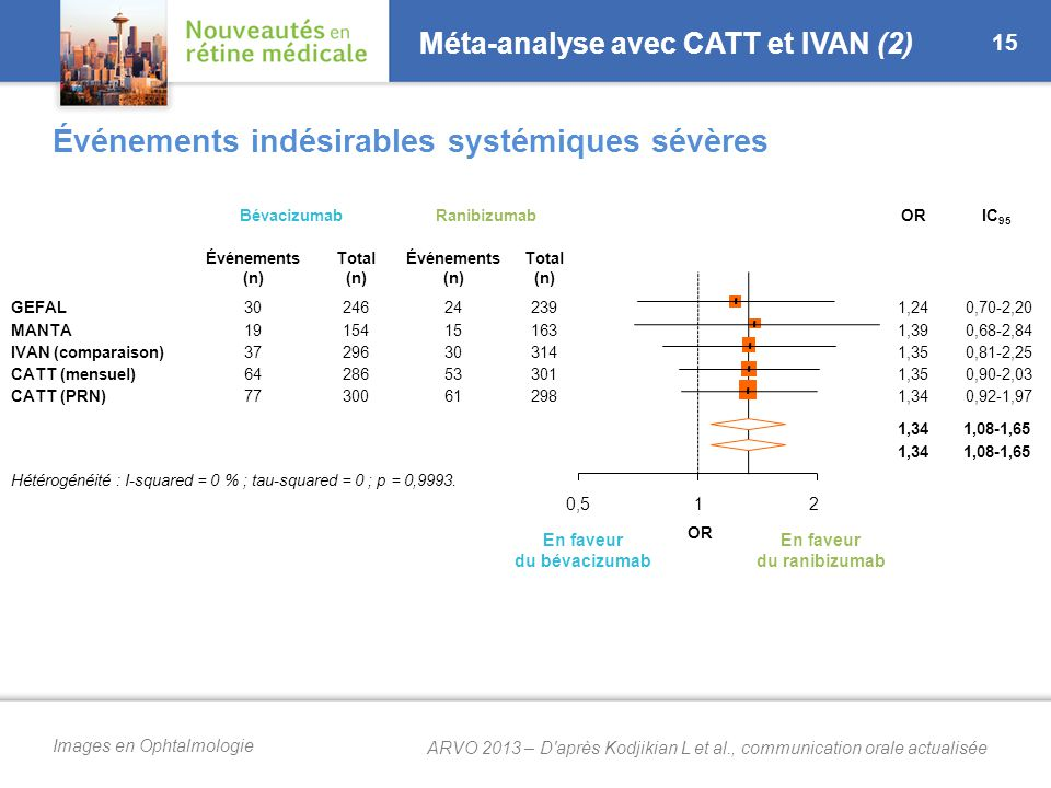 Méta-analyse avec CATT et IVAN (3)