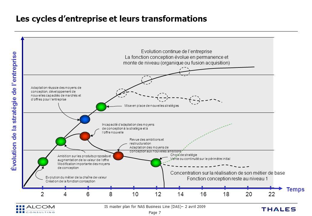 Les cycles d'entreprise et leurs transformations