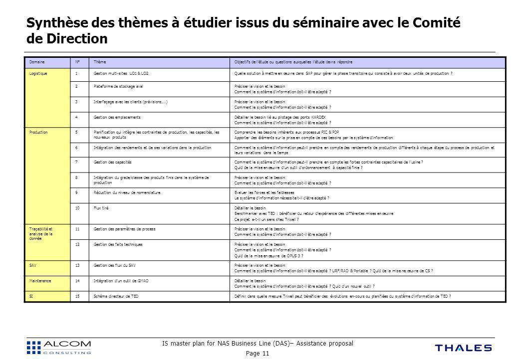 Synthèse des thèmes à étudier issus du séminaire avec le Comité de Direction