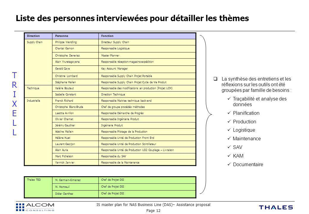 Liste des personnes interviewées pour détailler les thèmes