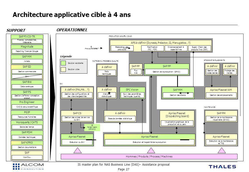 Architecture applicative cible à 4 ans