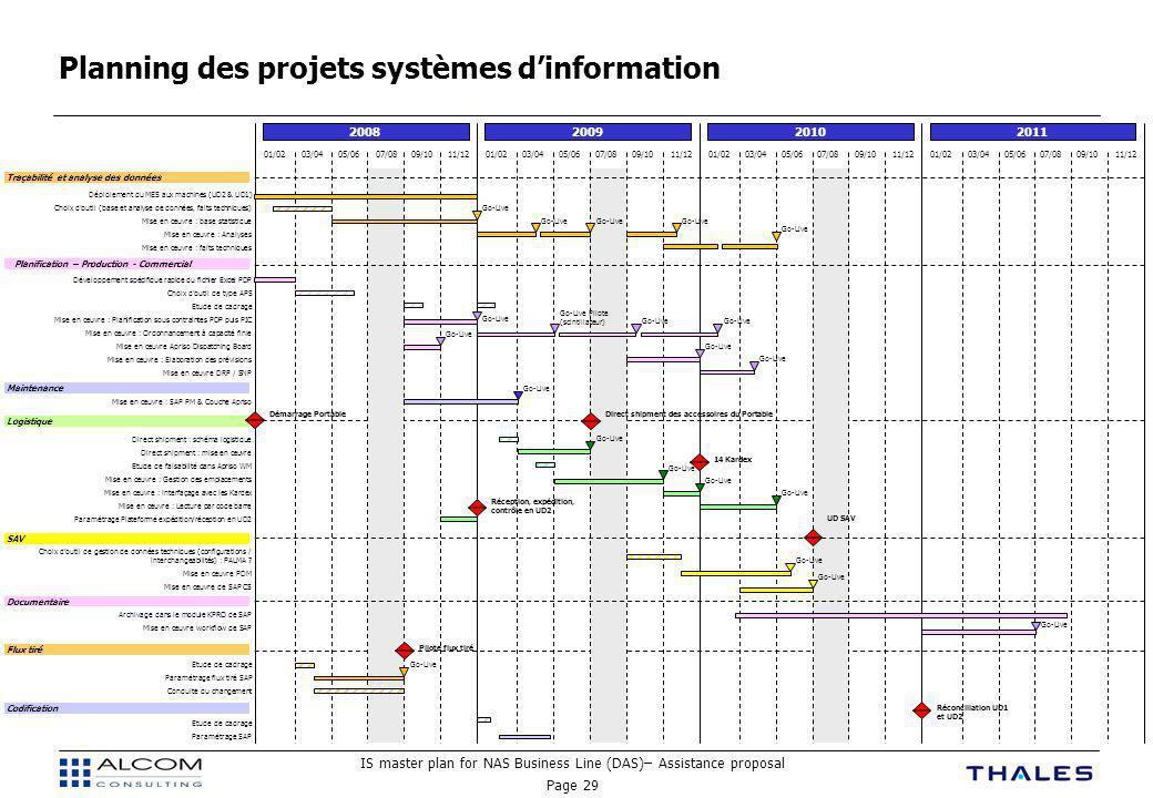 Planning des projets systèmes d'information