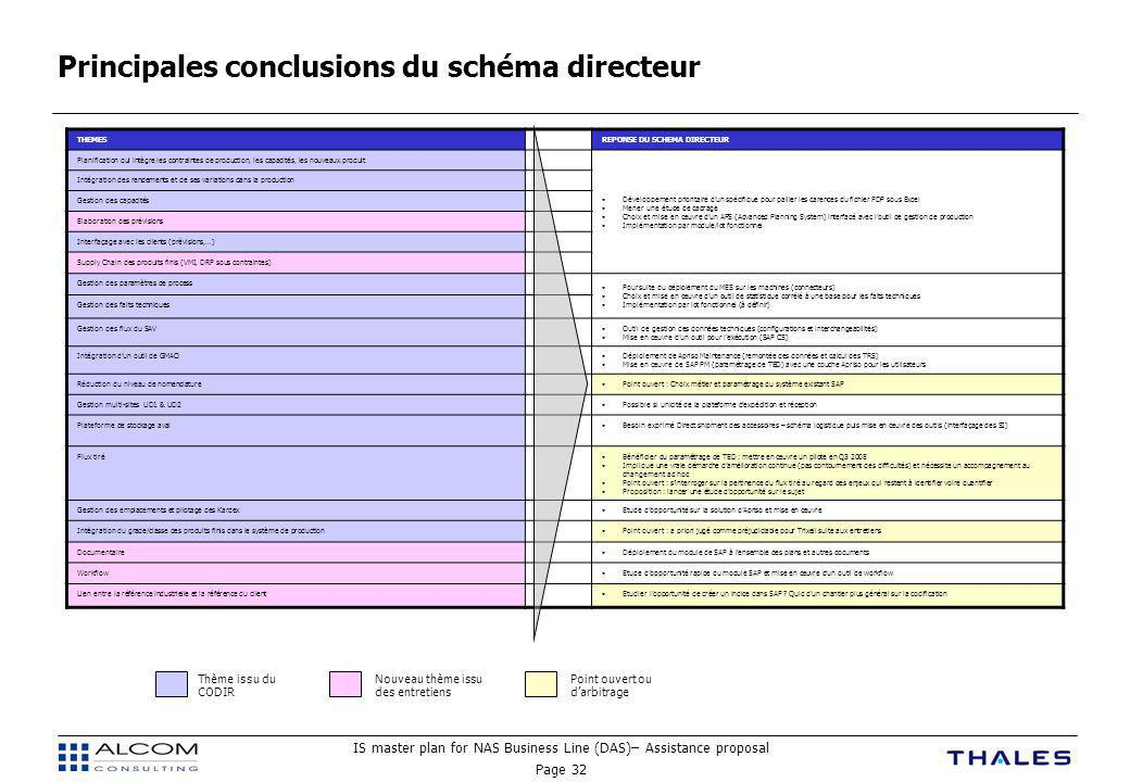 Principales conclusions du schéma directeur