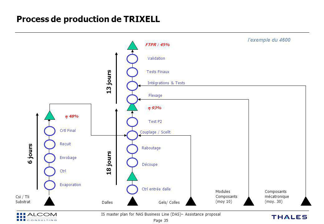 Process de production de TRIXELL