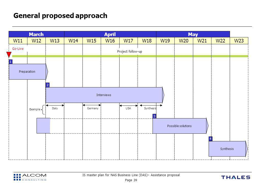 General proposed approach