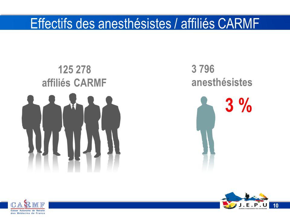 Effectifs des anesthésistes / affiliés CARMF