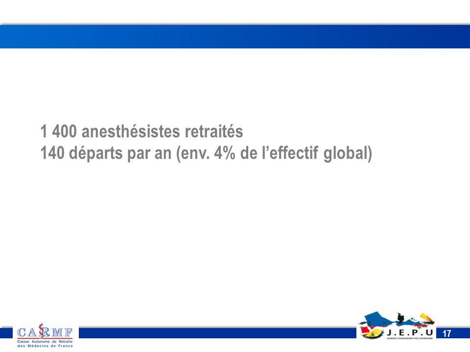 1 400 anesthésistes retraités