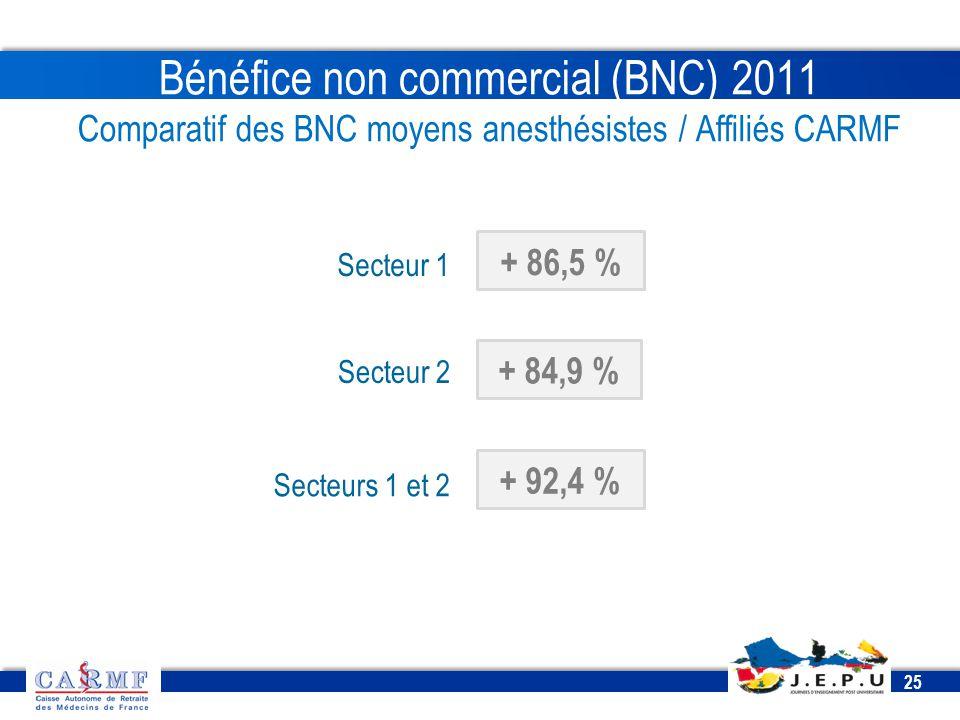 Bénéfice non commercial (BNC) 2011 Comparatif des BNC moyens anesthésistes / Affiliés CARMF