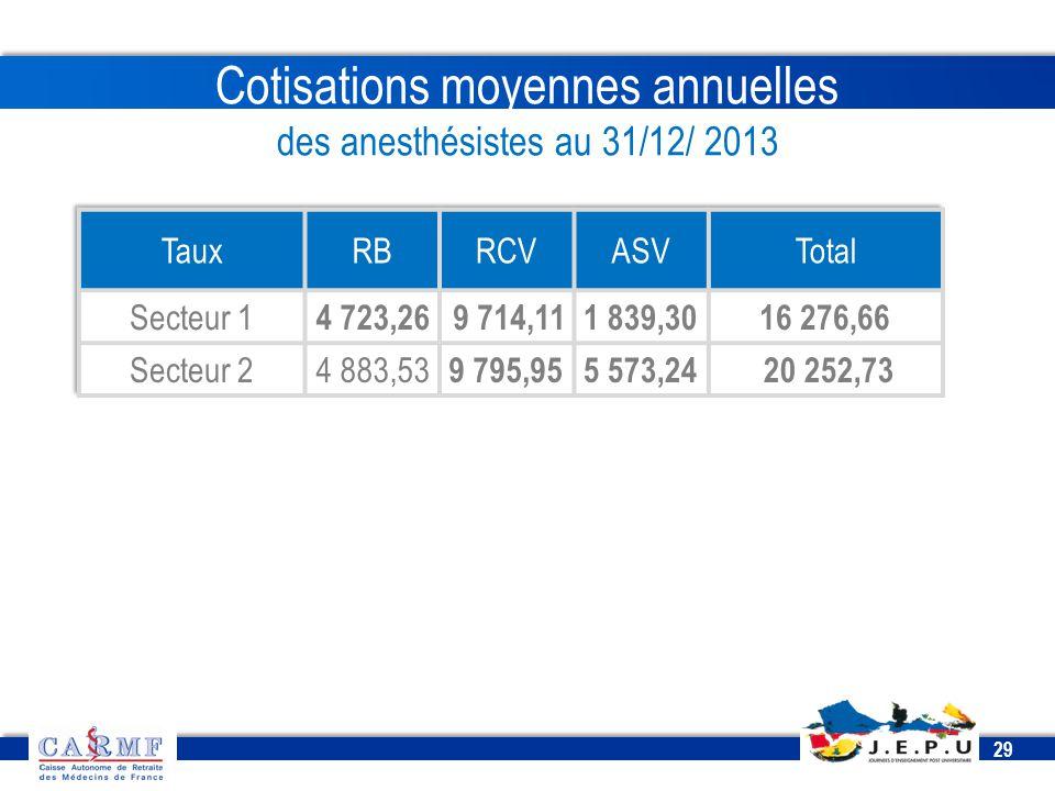 Cotisations moyennes annuelles des anesthésistes au 31/12/ 2013