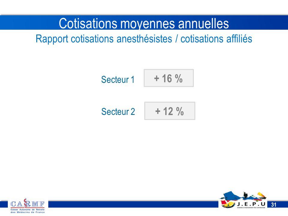 Cotisations moyennes annuelles Rapport cotisations anesthésistes / cotisations affiliés