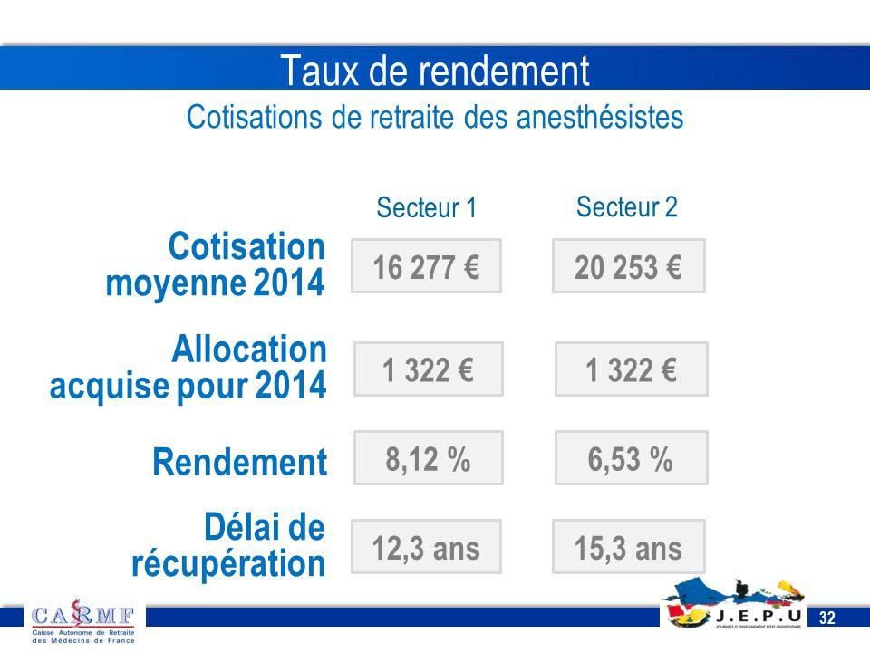 Taux de rendement Cotisations de retraite des anesthésistes