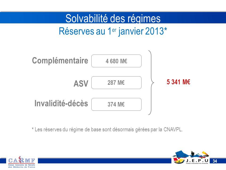 Solvabilité des régimes Réserves au 1er janvier 2013*