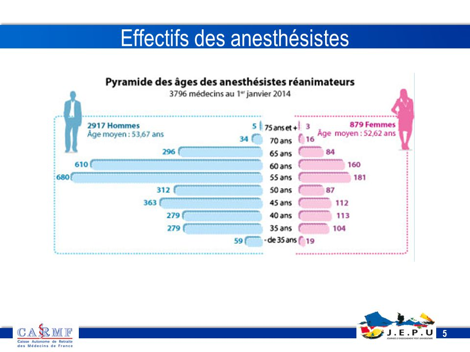 Effectifs des anesthésistes