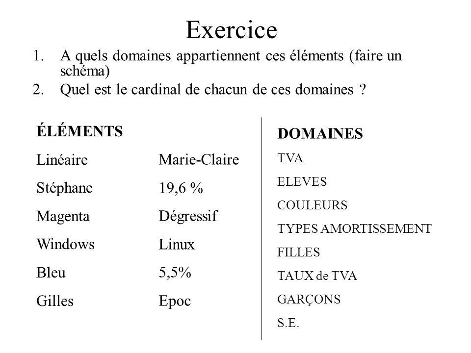 Exercice A quels domaines appartiennent ces éléments (faire un schéma)