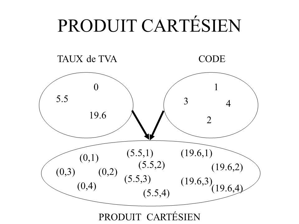 PRODUIT CARTÉSIEN TAUX de TVA CODE 5.5 19.6 2 3 1 4 (0,1) (0,2) (0,3)