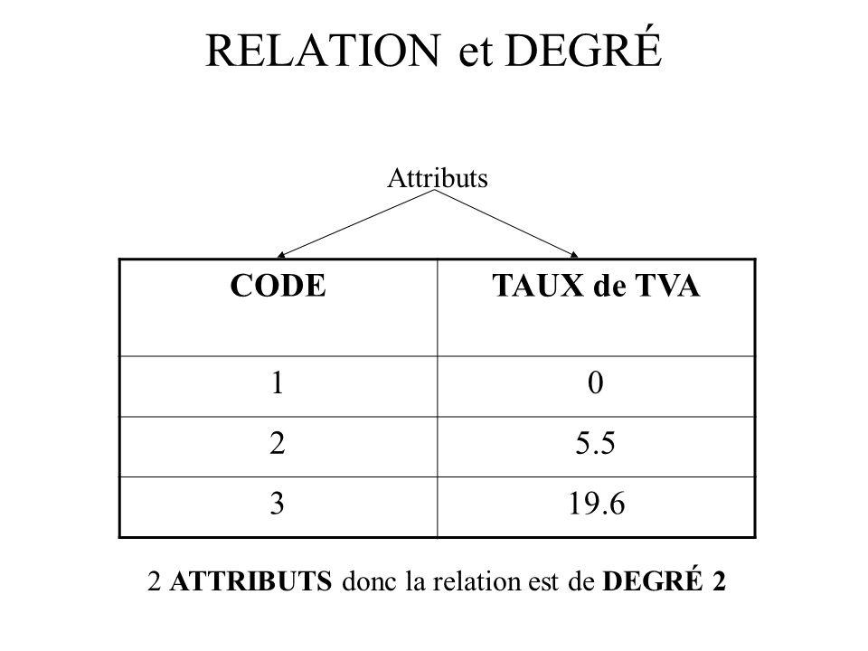 2 ATTRIBUTS donc la relation est de DEGRÉ 2