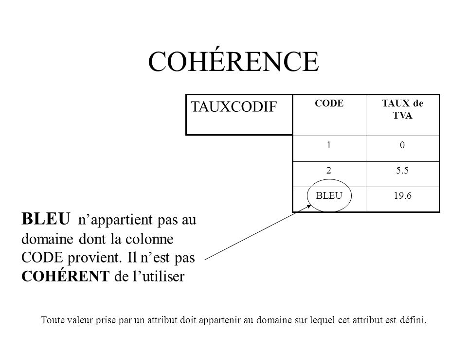 COHÉRENCE 19.6. BLEU. 5.5. 2. 1. TAUX de TVA. CODE. TAUXCODIF.