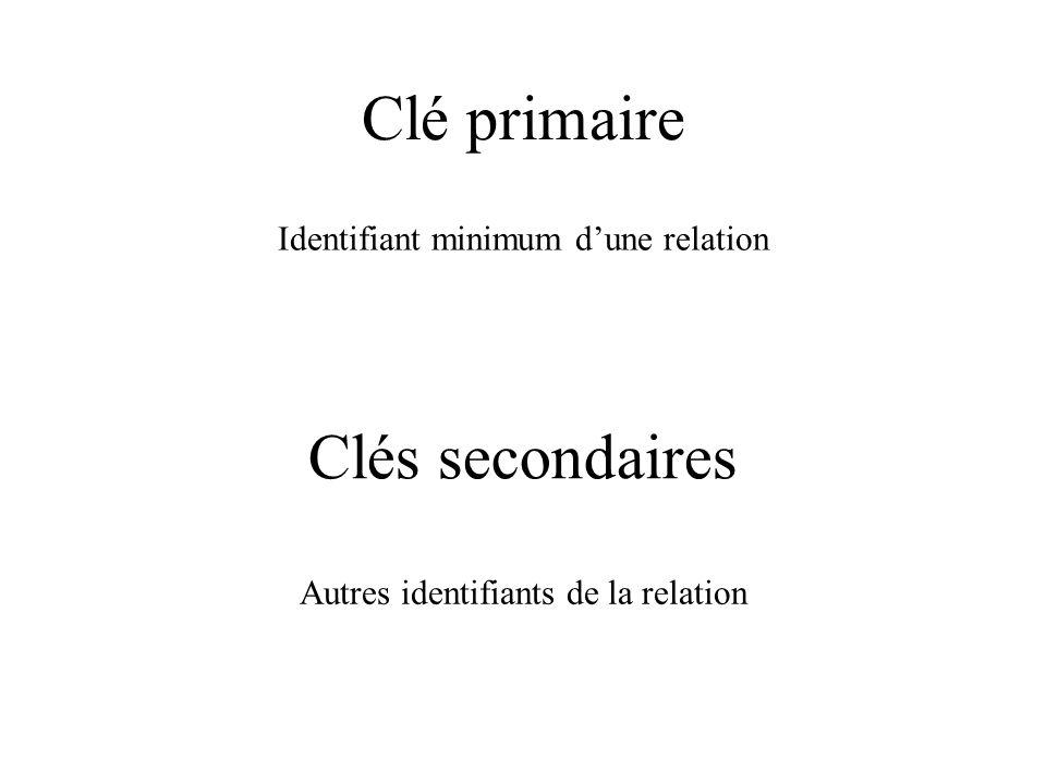 Clé primaire Clés secondaires Identifiant minimum d'une relation