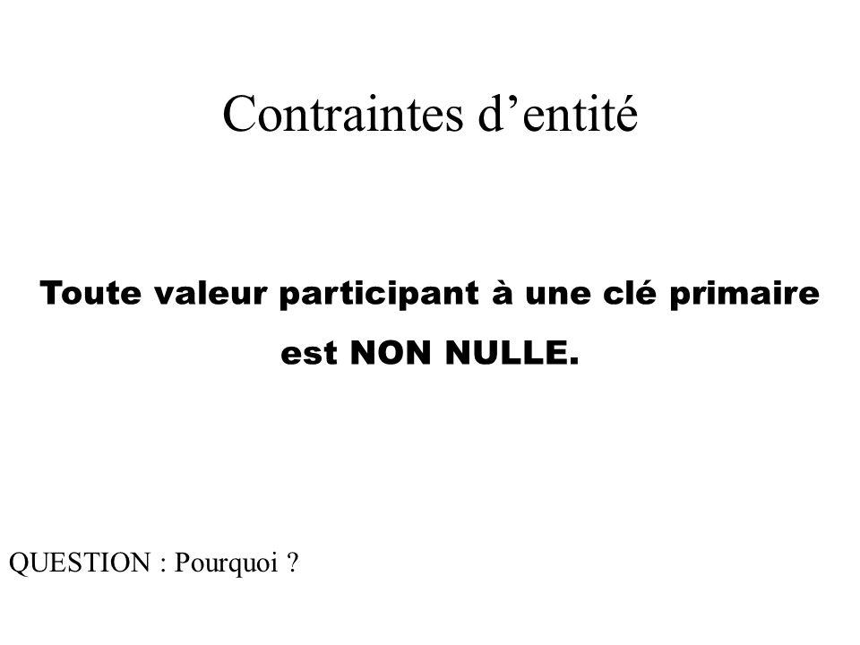 Toute valeur participant à une clé primaire