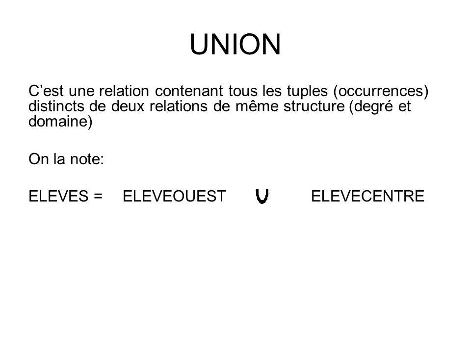 UNION C'est une relation contenant tous les tuples (occurrences) distincts de deux relations de même structure (degré et domaine)