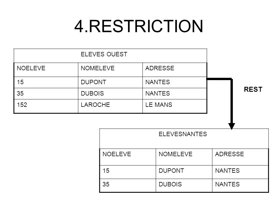 4.RESTRICTION REST ELEVES OUEST NOELEVE NOMELEVE ADRESSE 15 DUPONT