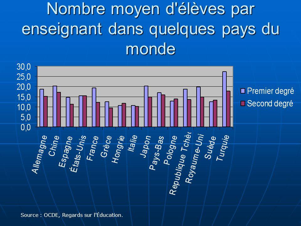 Nombre moyen d élèves par enseignant dans quelques pays du monde