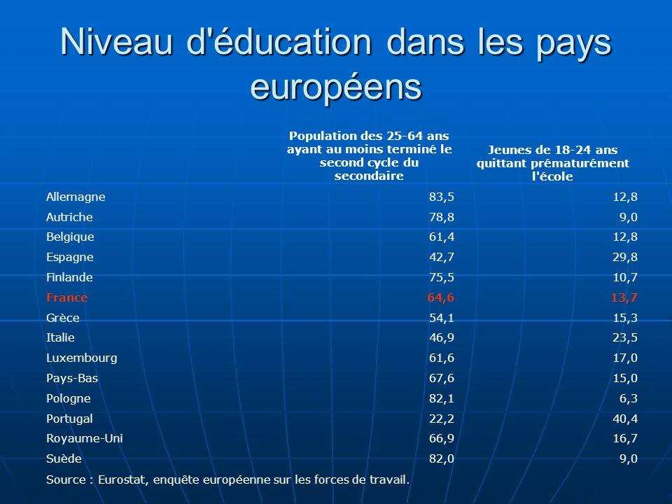Niveau d éducation dans les pays européens