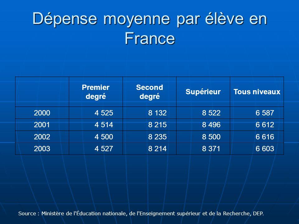 Dépense moyenne par élève en France