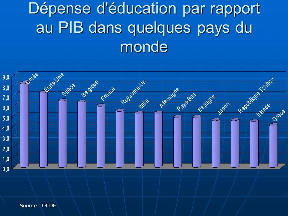 Dépense d éducation par rapport au PIB dans quelques pays du monde