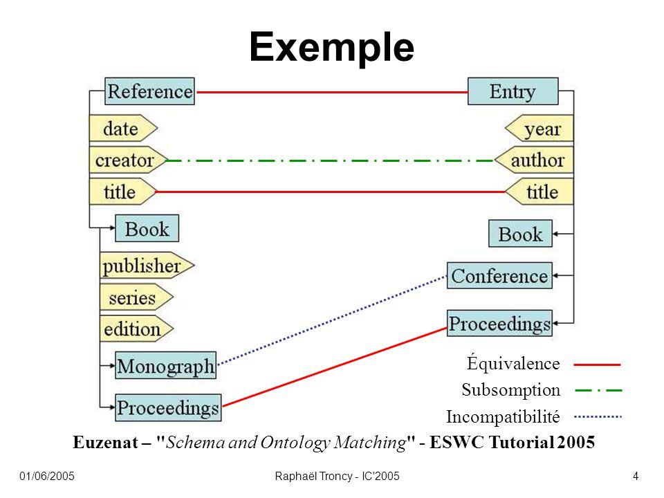 Euzenat – Schema and Ontology Matching - ESWC Tutorial 2005