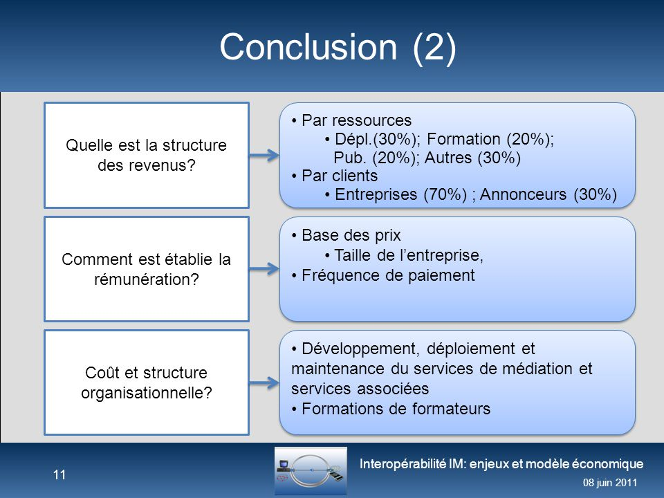 Conclusion (2) Par ressources Dépl.(30%); Formation (20%);