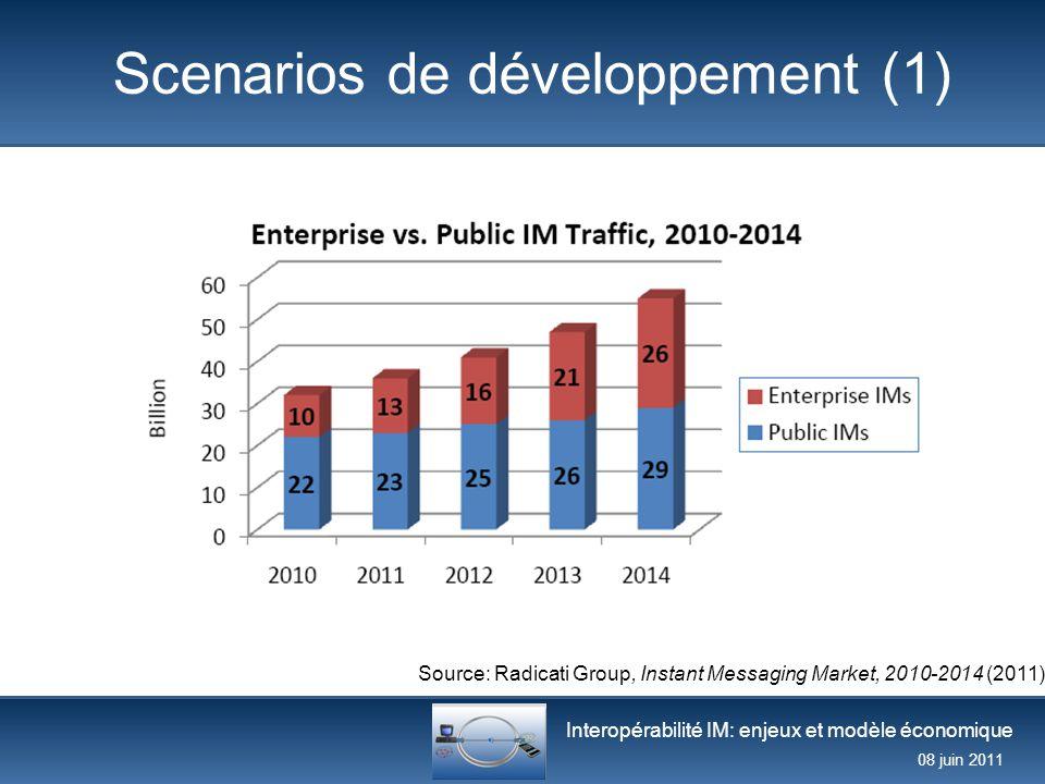 Scenarios de développement (1)