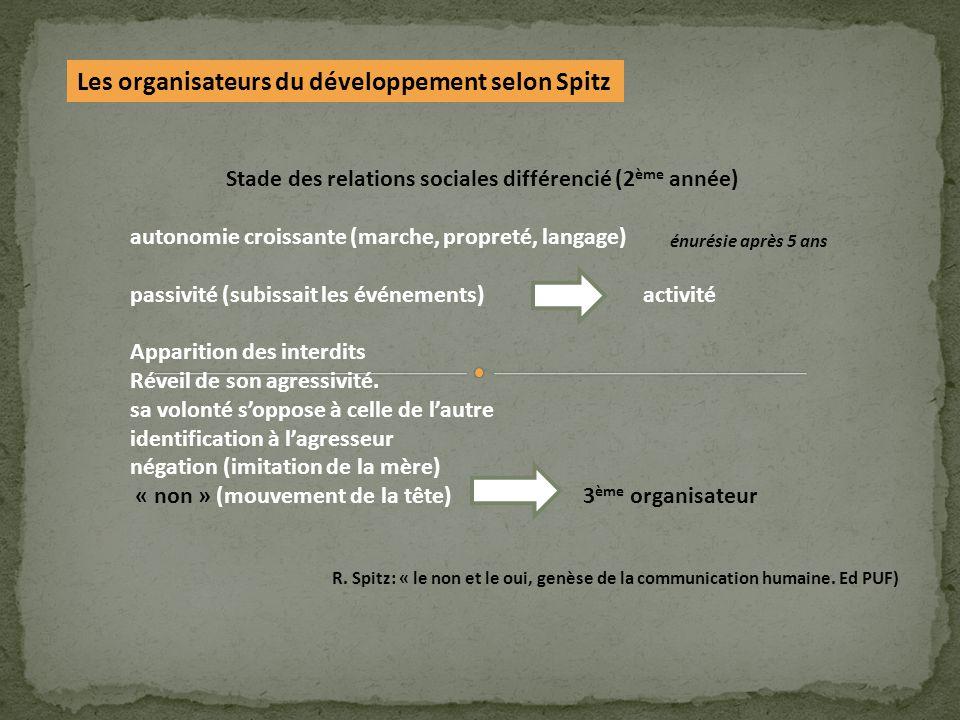Les organisateurs du développement selon Spitz